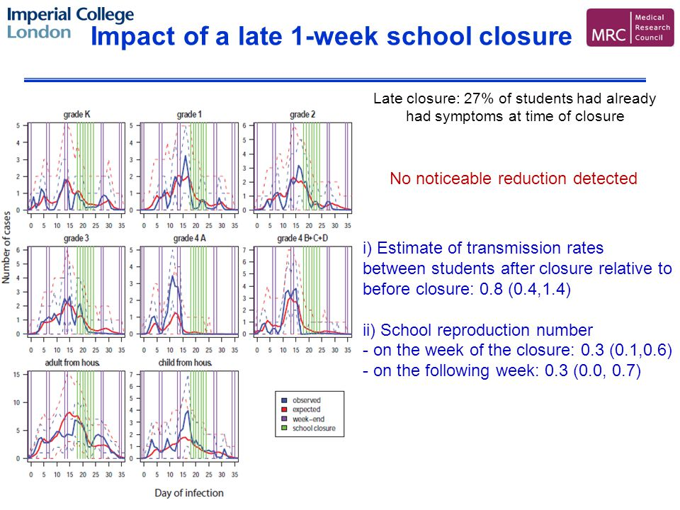 Impact of a late 1-week school closure