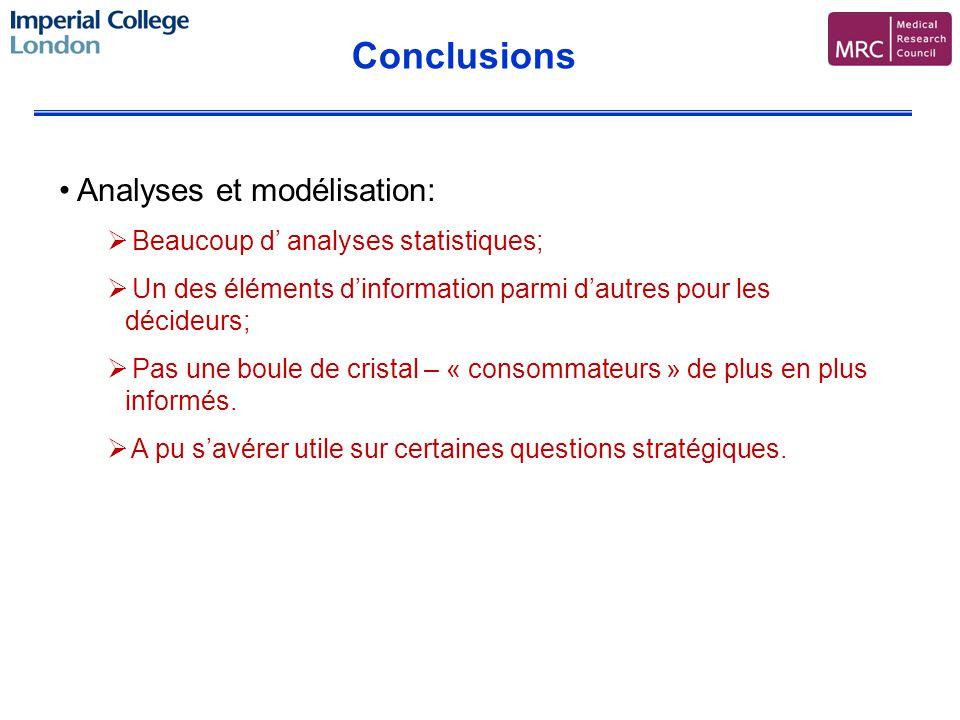 Conclusions Analyses et modélisation: