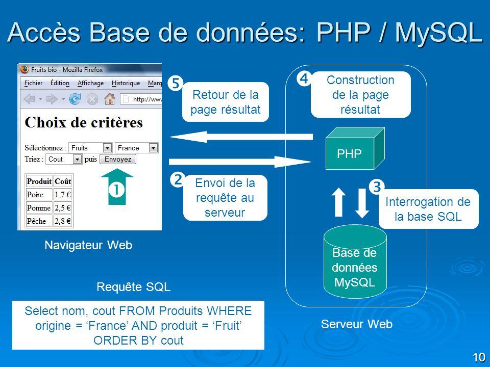 Accès Base de données: PHP / MySQL