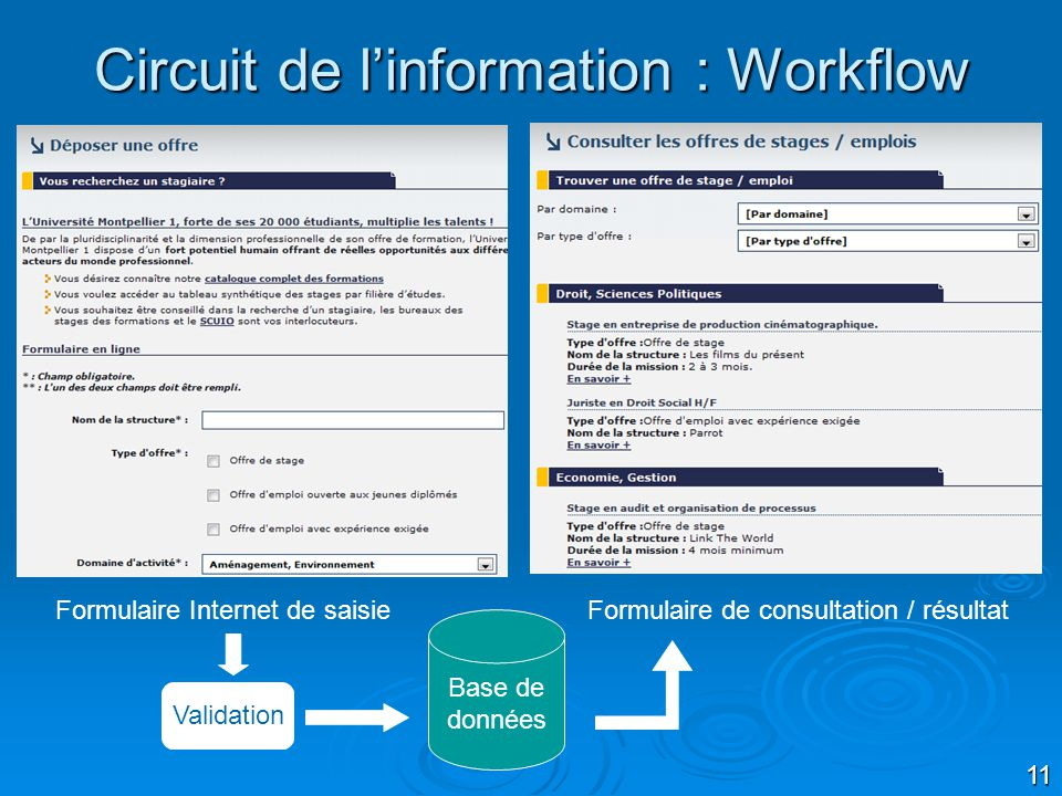 Circuit de l'information : Workflow