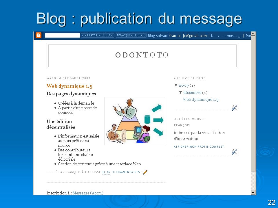 Blog : publication du message