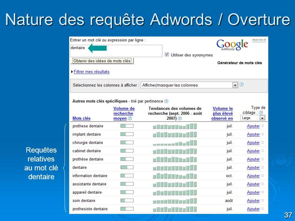 Nature des requête Adwords / Overture