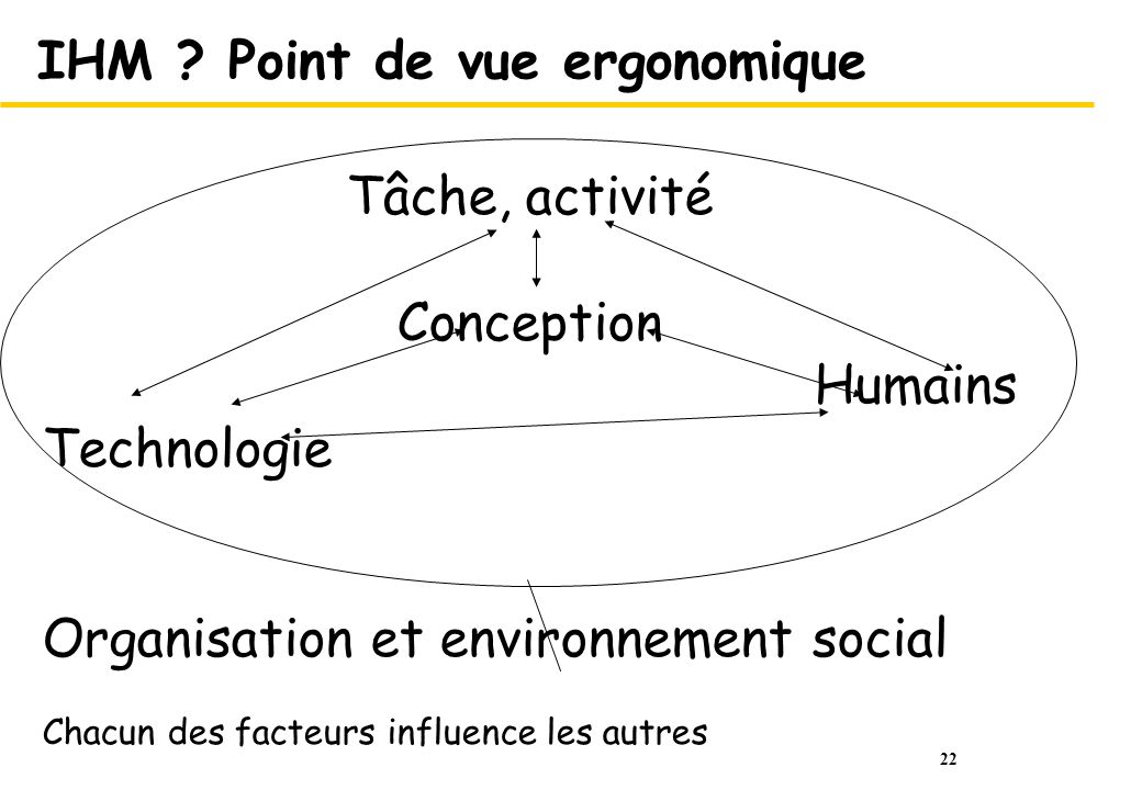 IHM Point de vue ergonomique
