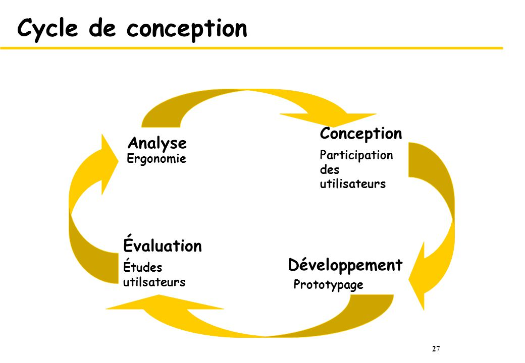 Cycle de conception Conception Analyse Évaluation Développement