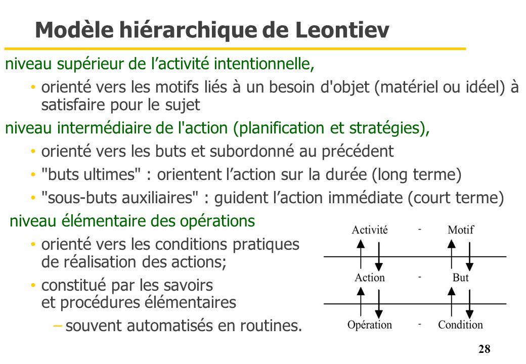 Modèle hiérarchique de Leontiev