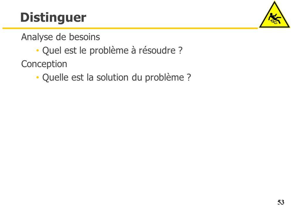 Distinguer Analyse de besoins Quel est le problème à résoudre