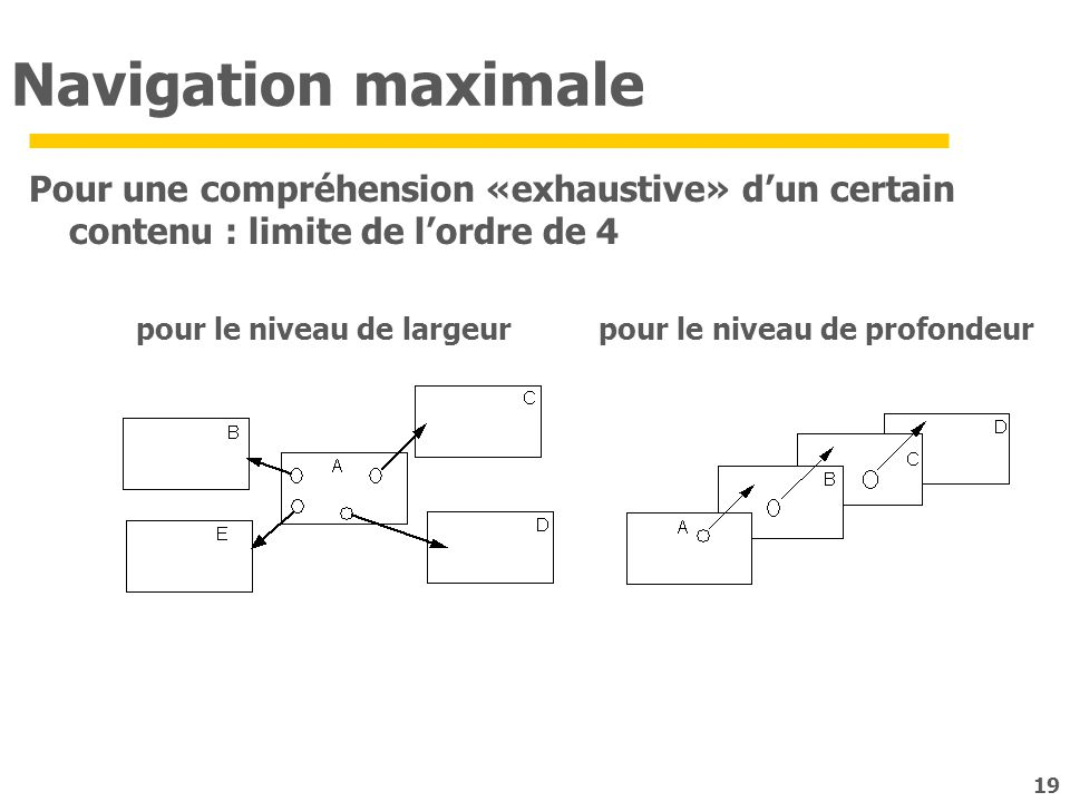 Navigation maximale Pour une compréhension «exhaustive» d'un certain contenu : limite de l'ordre de 4.
