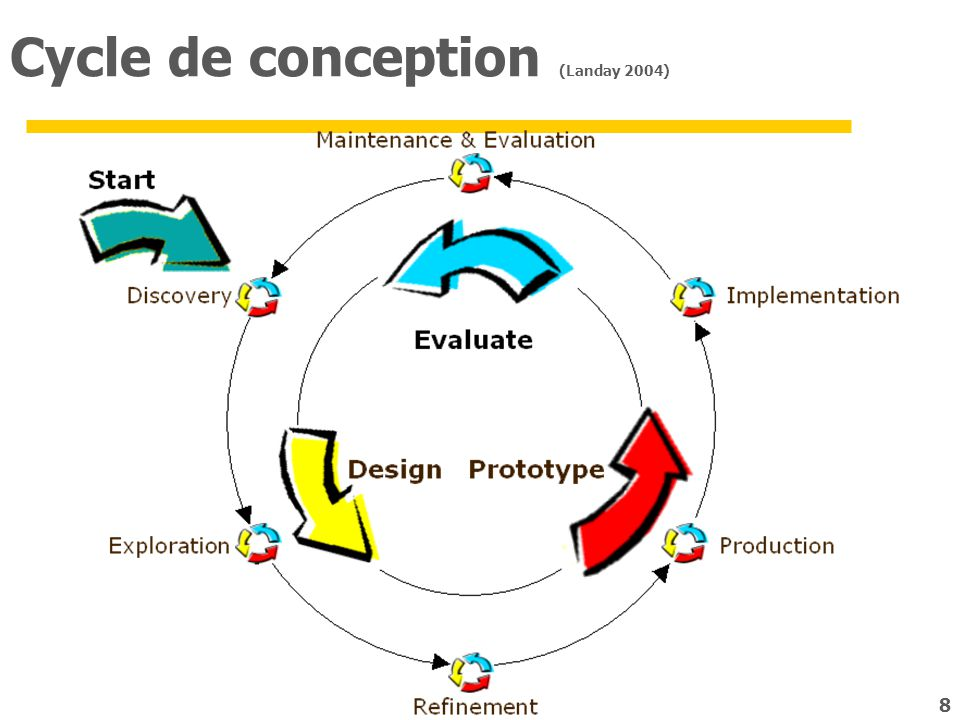 Cycle de conception (Landay 2004)