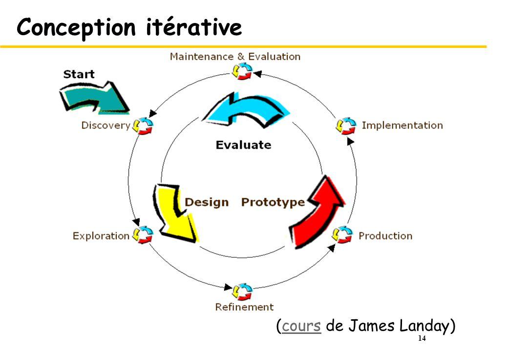 Conception itérative (cours de James Landay)
