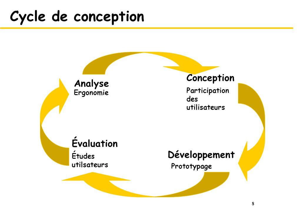 Cycle de conception Conception Analyse Évaluation Développement