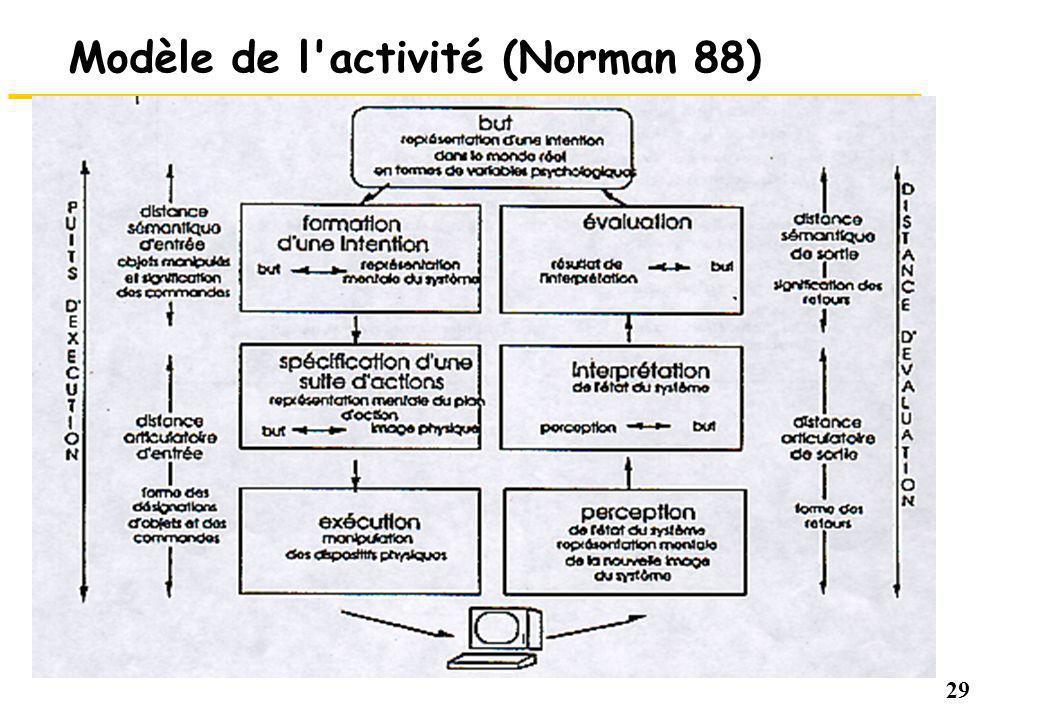 Modèle de l activité (Norman 88)
