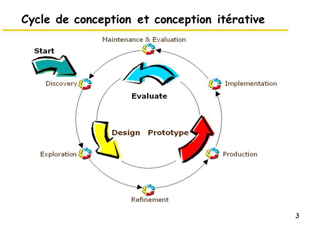 Cycle de conception et conception itérative