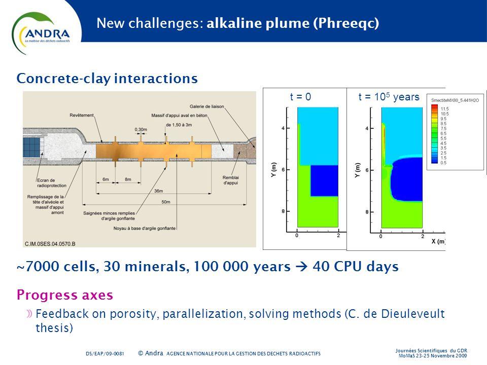 New challenges: alkaline plume (Phreeqc)