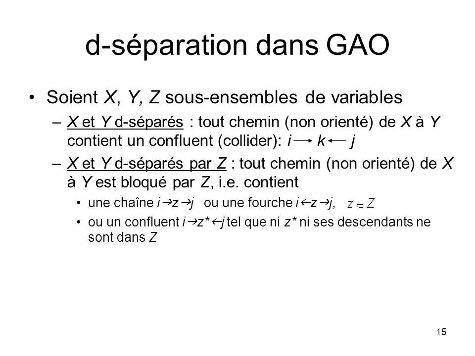 d-séparation dans GAO Soient X, Y, Z sous-ensembles de variables