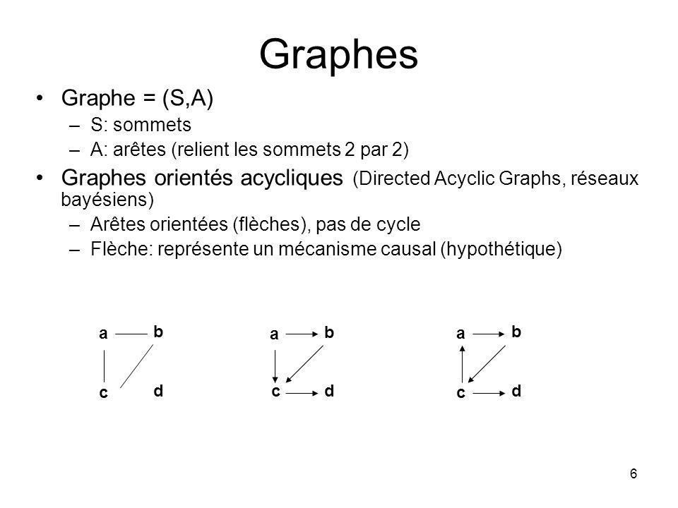 Graphes Graphe = (S,A) S: sommets. A: arêtes (relient les sommets 2 par 2)