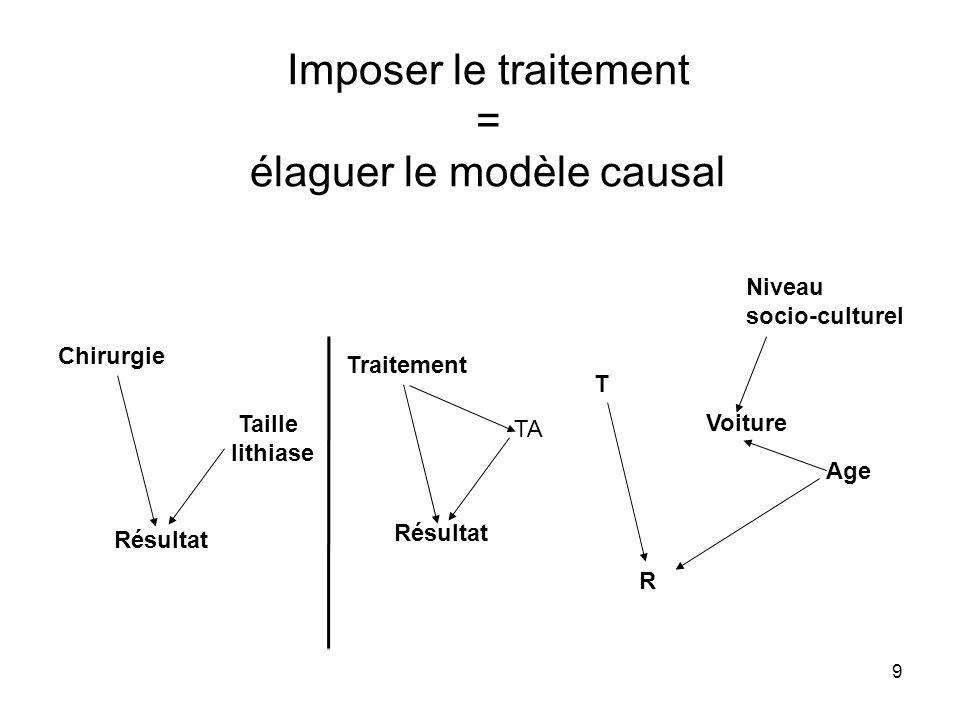 Imposer le traitement = élaguer le modèle causal