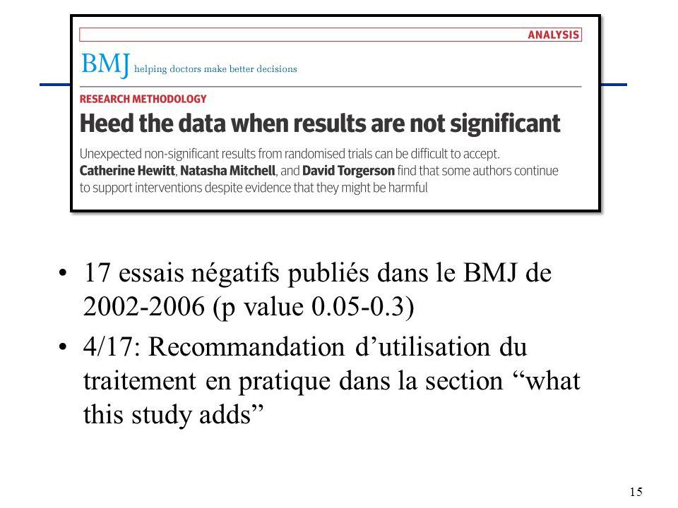 17 essais négatifs publiés dans le BMJ de 2002-2006 (p value 0.05-0.3)