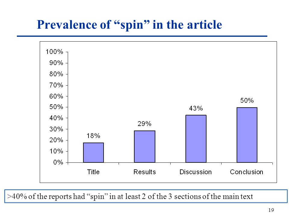 Prevalence of spin in the article