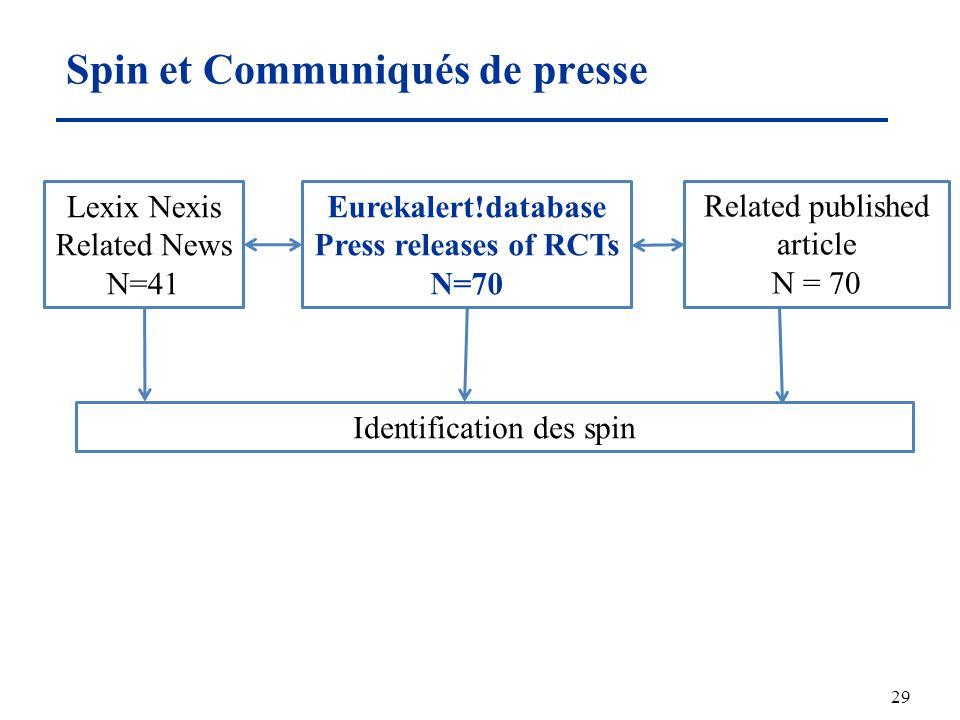 Spin et Communiqués de presse