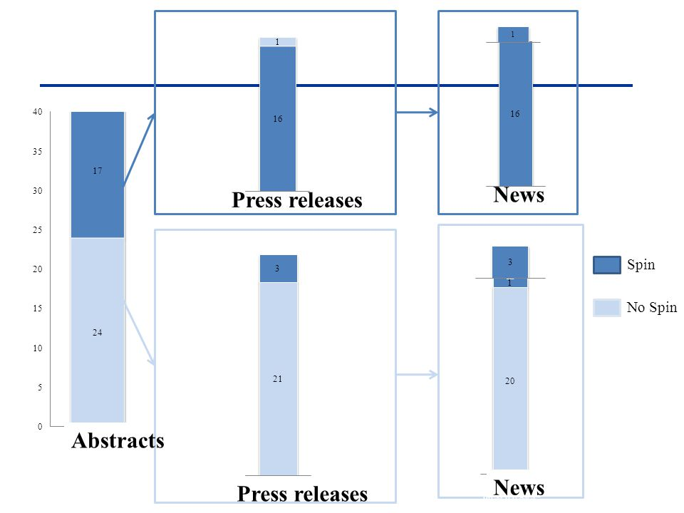 News Press releases Spin No Spin Abstracts News Press releases