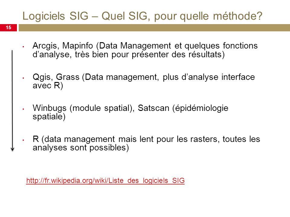 Logiciels SIG – Quel SIG, pour quelle méthode