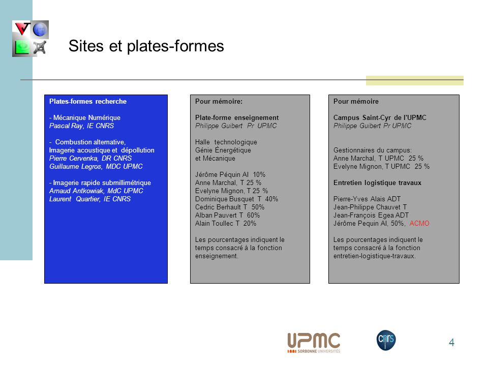 Sites et plates-formes