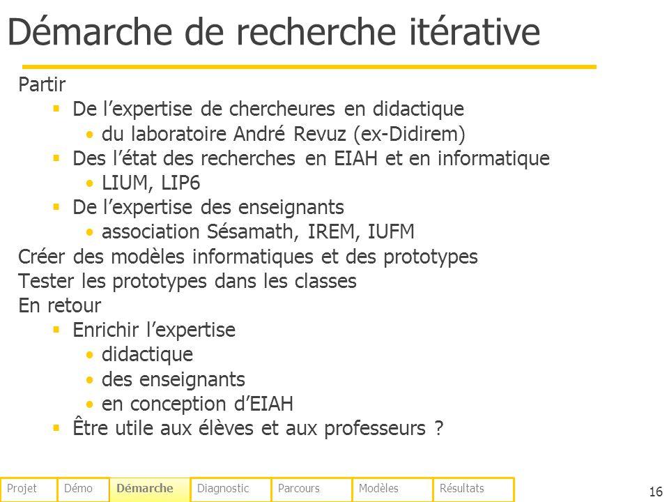 Démarche de recherche itérative