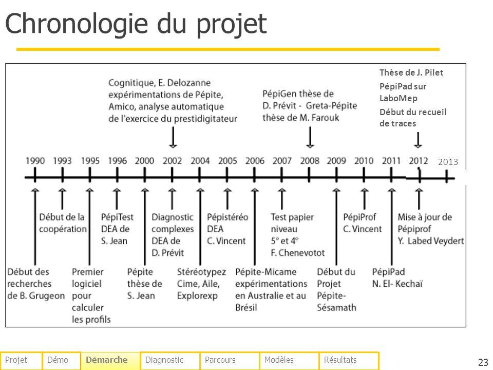 Chronologie du projet Thèse de J. Pilet PépiPad sur LaboMep