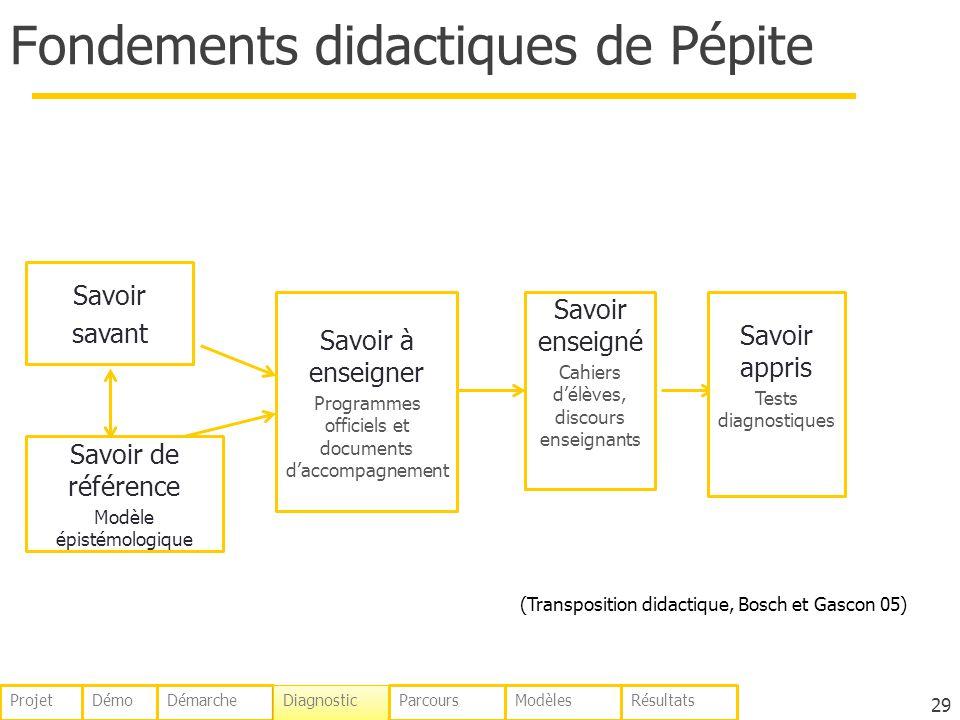 Fondements didactiques de Pépite