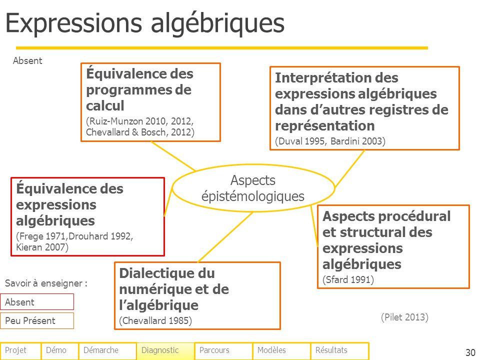 Expressions algébriques