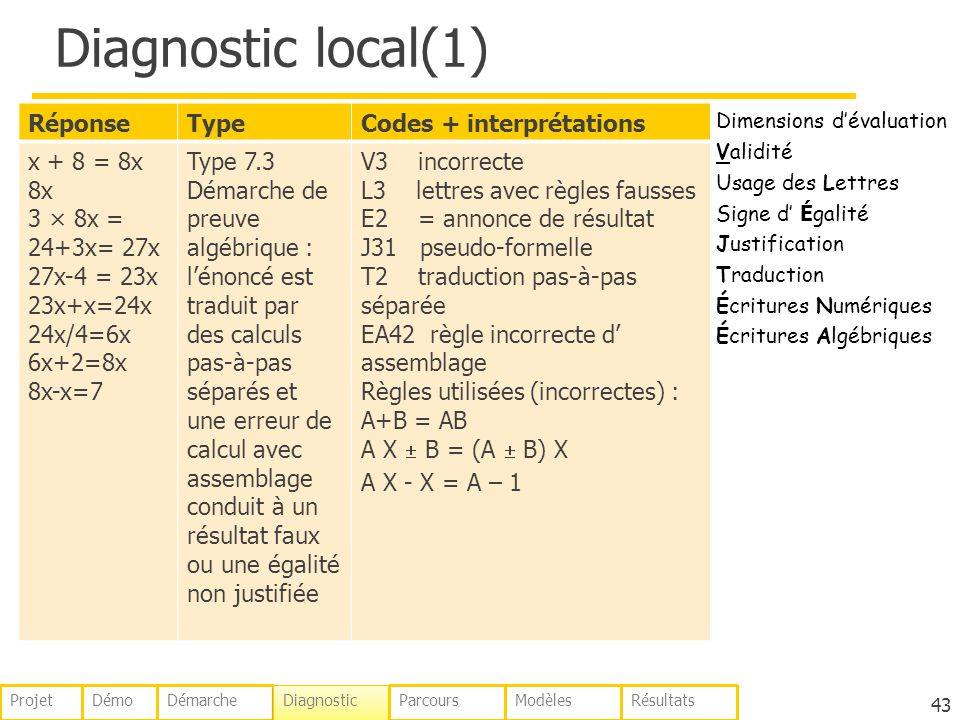 Diagnostic local(1) Réponse Type Codes + interprétations x + 8 = 8x 8x