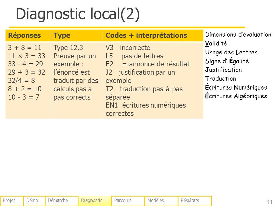 Diagnostic local(2) Réponses Type Codes + interprétations 3 + 8 = 11