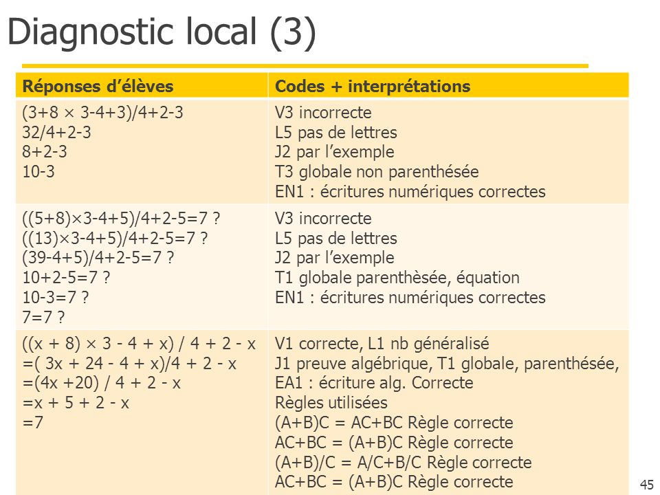 Diagnostic local (3) Réponses d'élèves Codes + interprétations