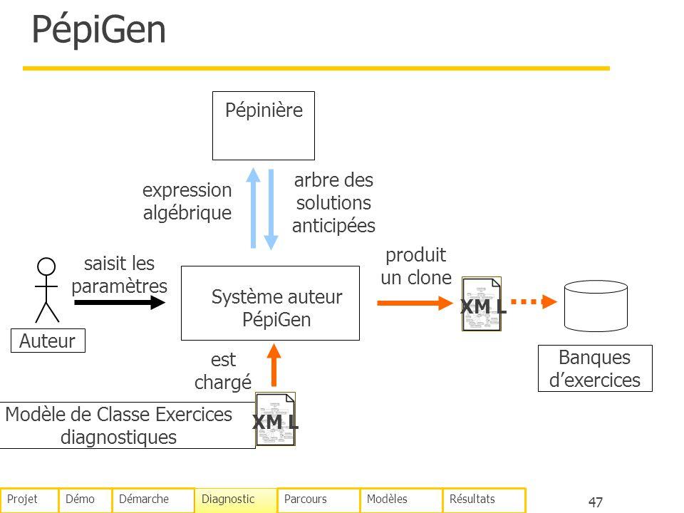 PépiGen Pépinière arbre des solutions anticipées expression algébrique
