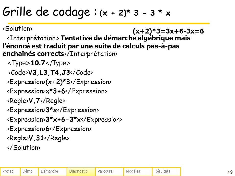 Grille de codage : (x + 2)* 3 - 3 * x