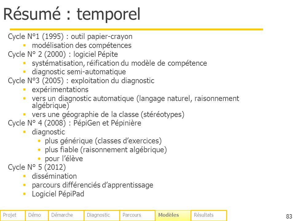 Résumé : temporel Cycle N°1 (1995) : outil papier-crayon