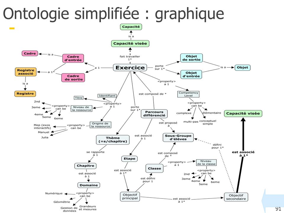 Ontologie simplifiée : graphique
