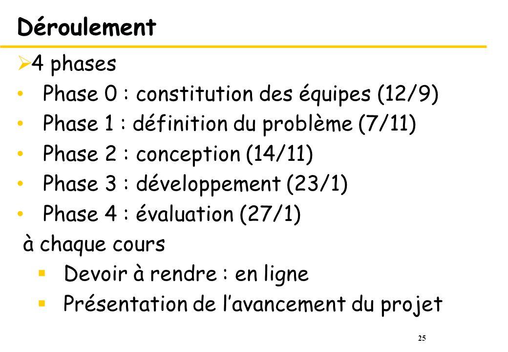 Déroulement 4 phases Phase 0 : constitution des équipes (12/9)