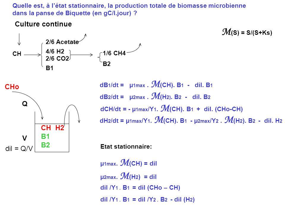 M(S) = S/(S+Ks) Culture continue CHo Q CH H2 B1 B2 V dil = Q/V
