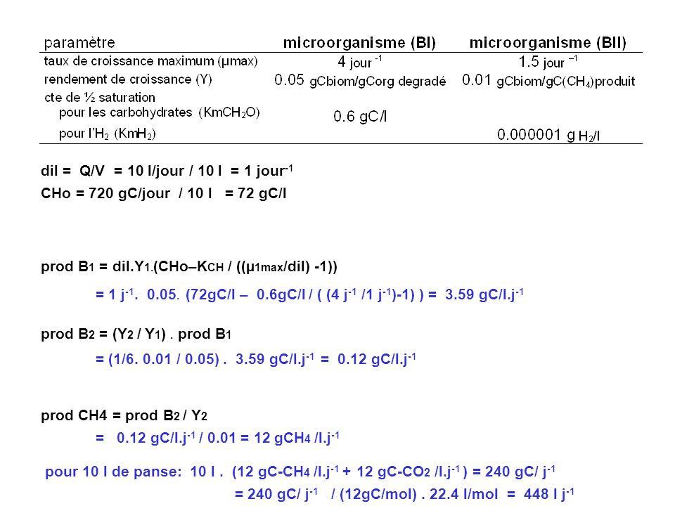 dil = Q/V = 10 l/jour / 10 l = 1 jour-1
