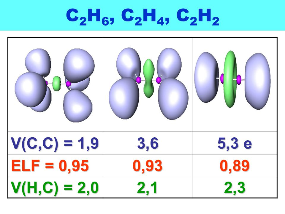 C2H6, C2H4, C2H2 V(C,C) = 1,9 3,6 5,3 e ELF = 0,95 0,93 0,89 V(H,C) = 2,0 2,1 2,3