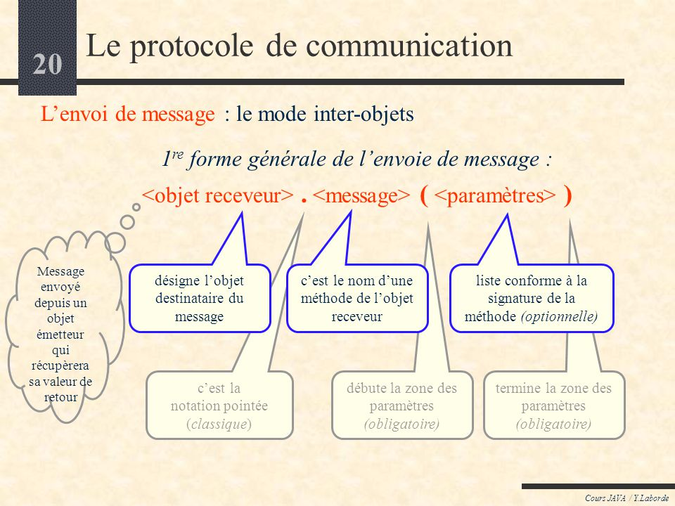 Le protocole de communication