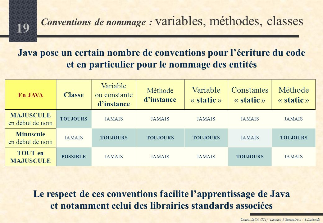 Conventions de nommage : variables, méthodes, classes
