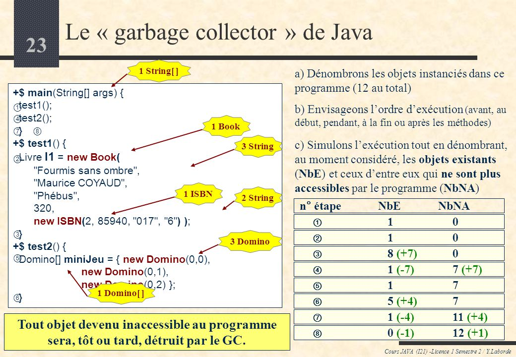 Le « garbage collector » de Java