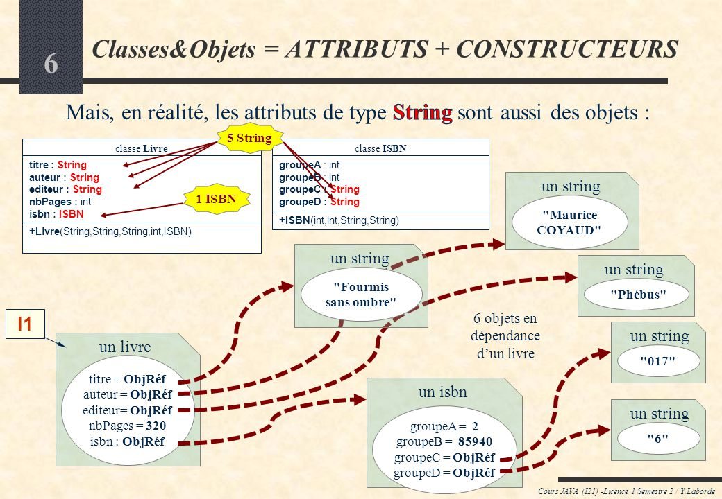 Classes&Objets = ATTRIBUTS + CONSTRUCTEURS