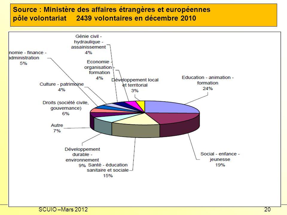 Source : Ministère des affaires étrangères et européennes