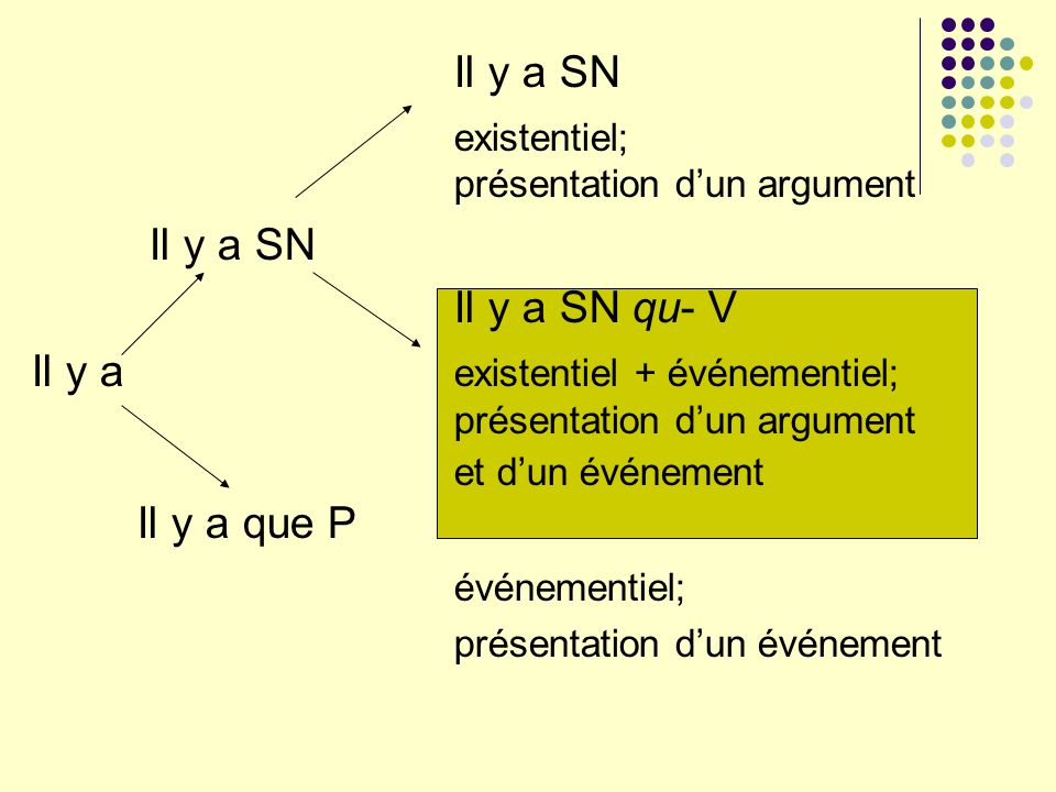 existentiel; présentation d'un argument