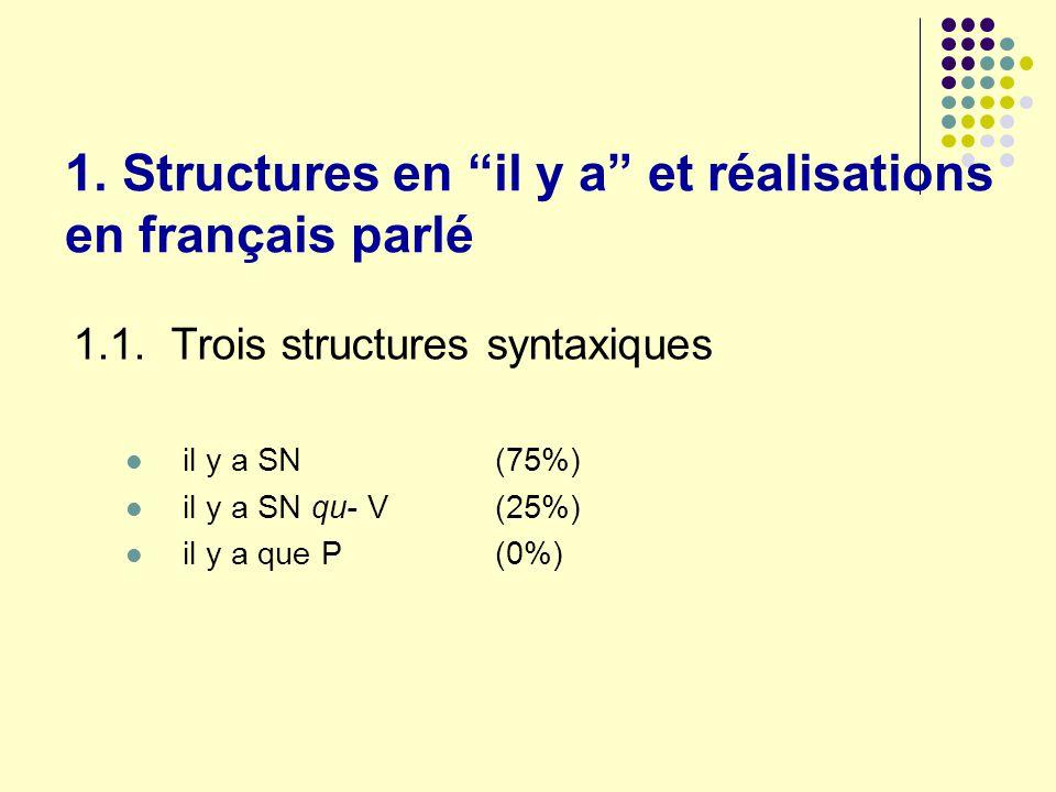 1. Structures en il y a et réalisations en français parlé