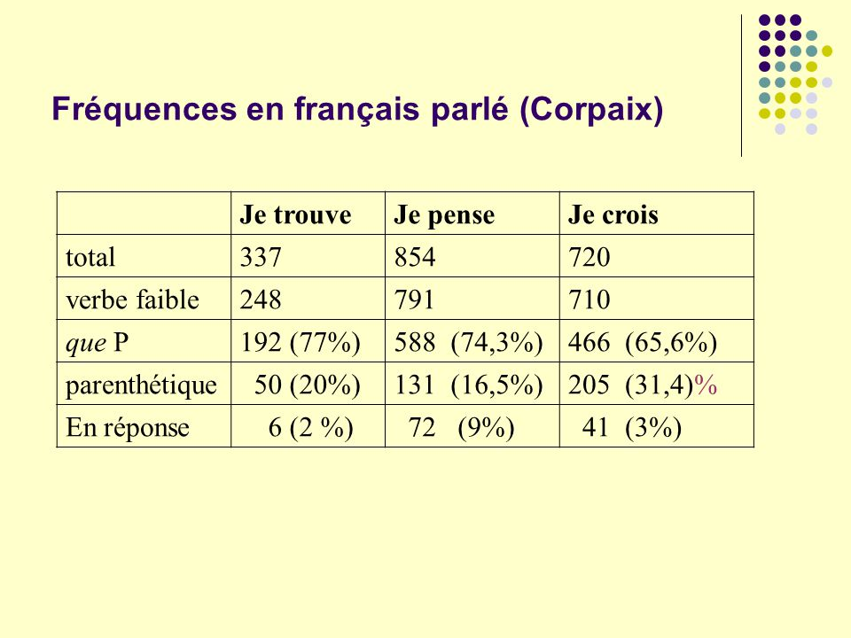 Fréquences en français parlé (Corpaix)