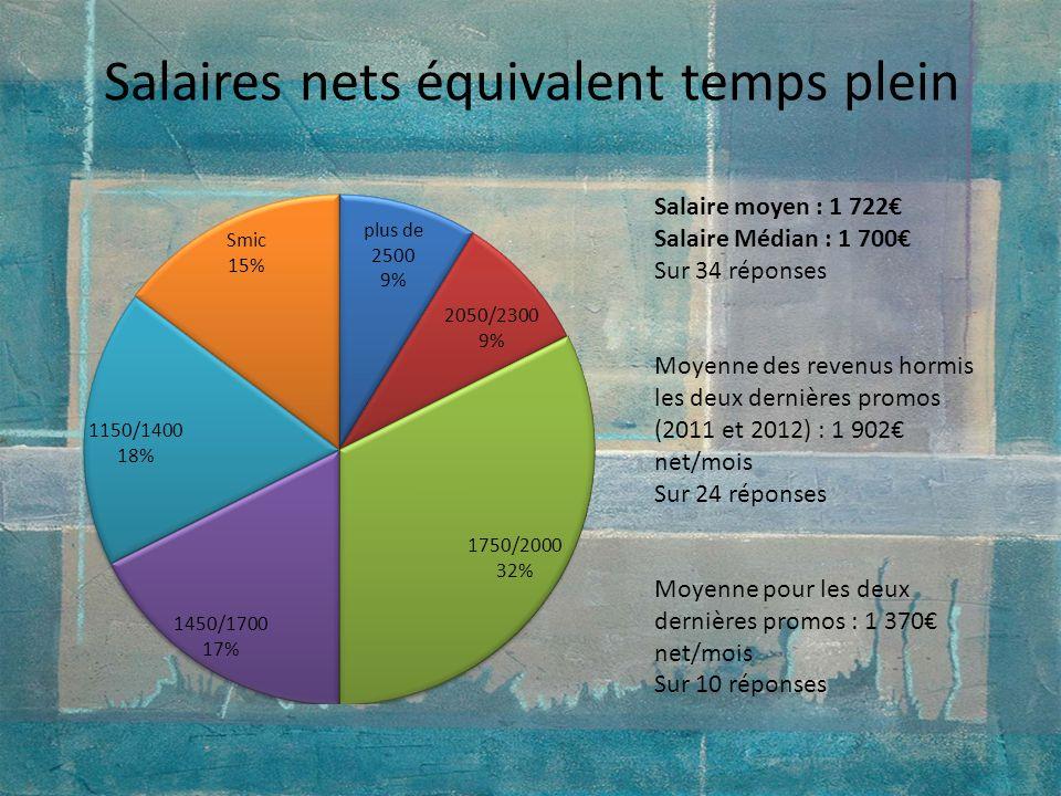 Salaires nets équivalent temps plein